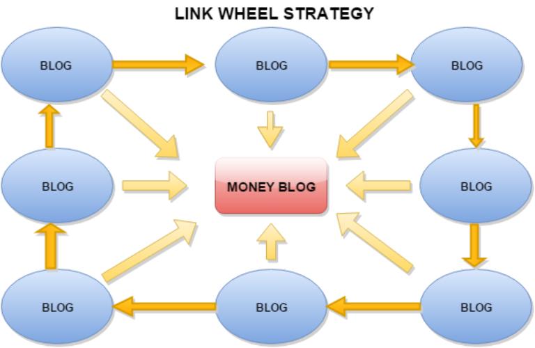 Link Wheel Nedir